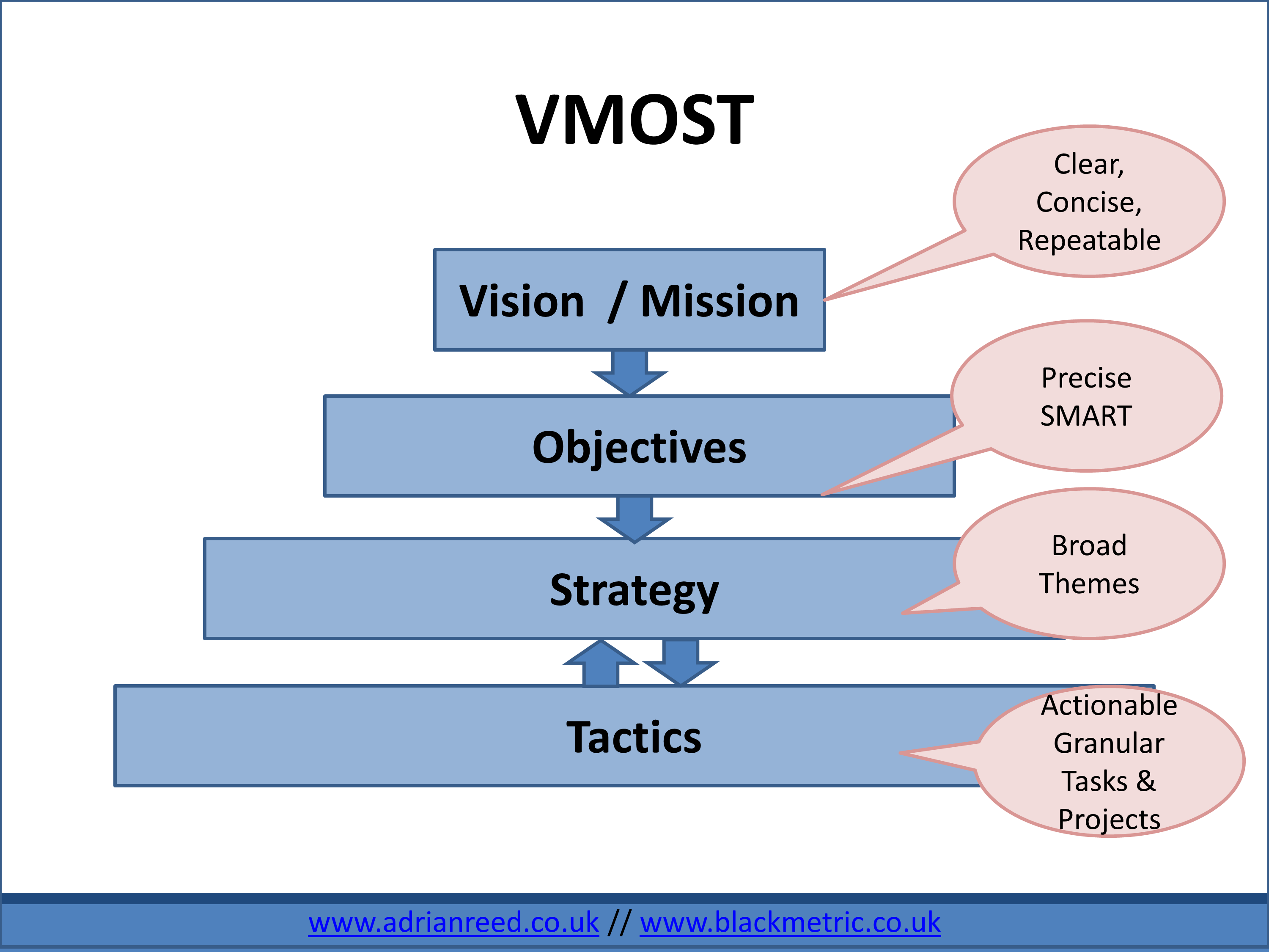 the differences of strategic positioning between Know the differences & comparisons difference between strategic planning and strategic management strategic management implies a bundle of decisions or moves taken in relation to the formulation and execution of strategies to achieve organizational goals.